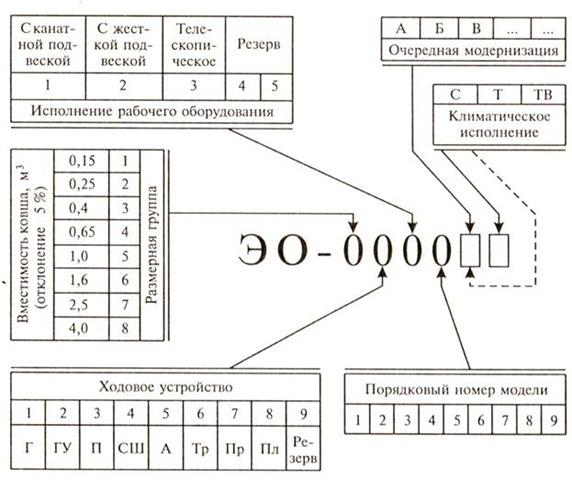 Схема маркировки одноковшовых