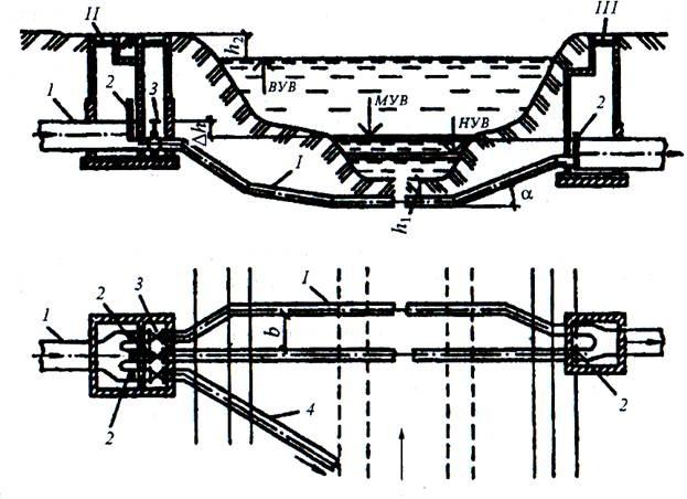 Схема дюкера через реку: